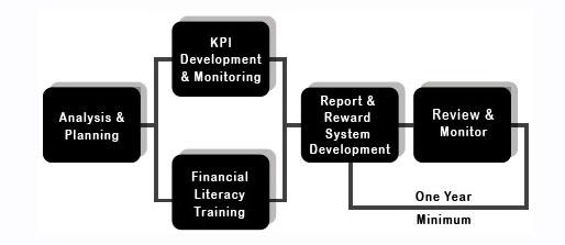 CFO as you Grow Diagram